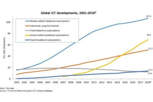 تا پایان سال ۲۰۱۸، ۵۱ درصد از جمعیت کره زمین به اینترنت متصل خواهند بود