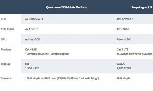 کوالکام چیپست اسنپدراگون ۲۱۵ را معرفی کرد؛ قابلیتهای مدرن در گوشیهای ۷۰ دلاری