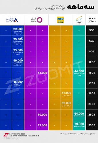 جدول تعرفهی اینترنت موبایل سه ماهه
