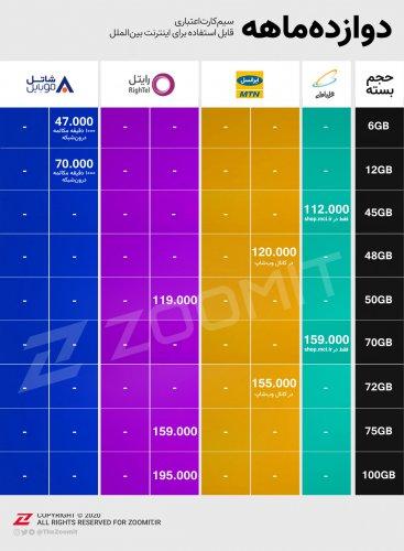 جدول تعرفهی اینترنت موبایل یک ساله